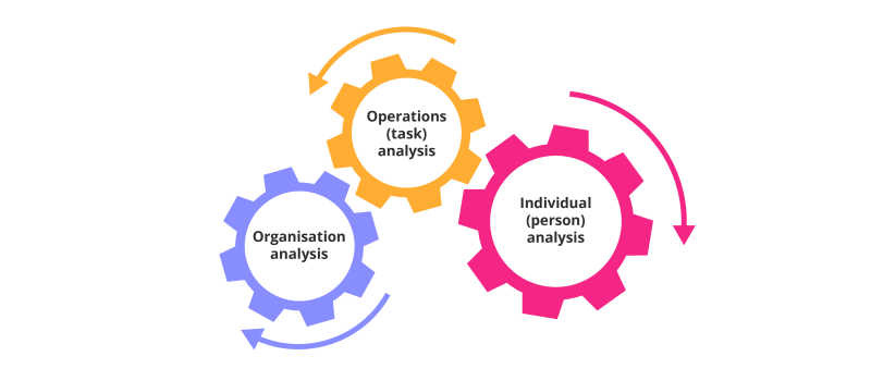 eLearning needs analysis OTP Model