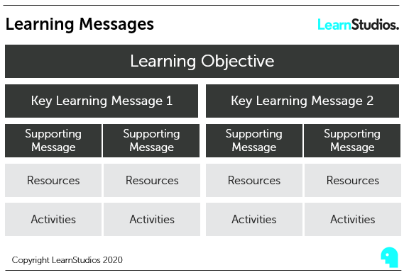 eLearning messages diagram