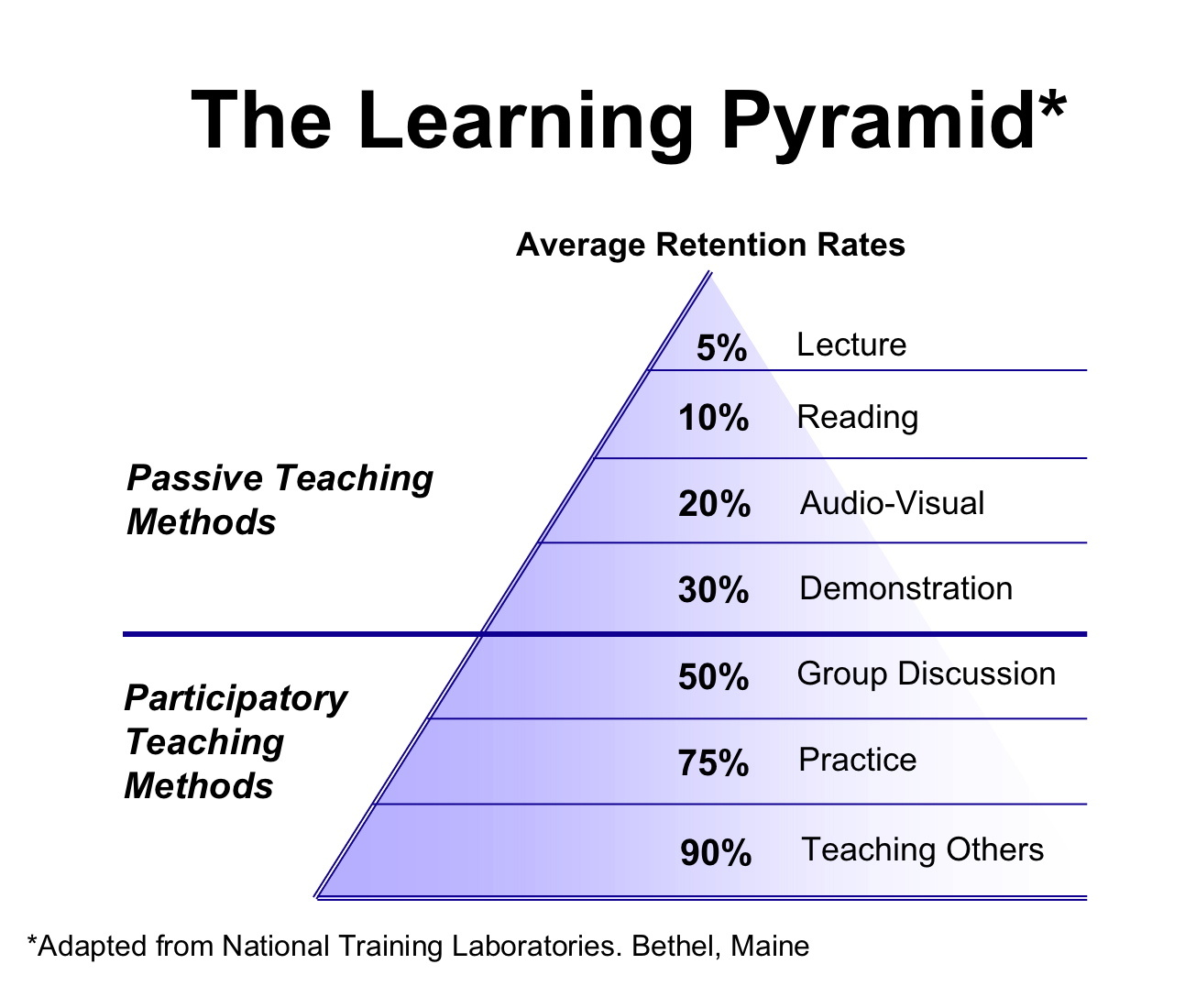 eLearning development - The Learning Pyramid
