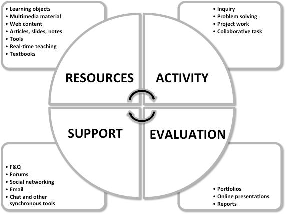 eLearning development - the RACE model